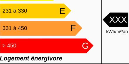 Immobilier : ne jamais minimiser la performance énergétique du logement